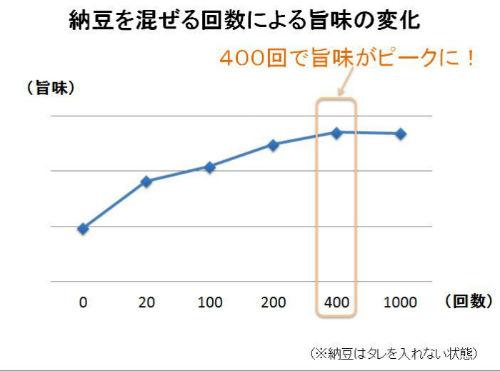 納豆うま味のピークグラフ